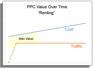 PPC Value Over Time