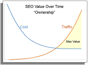 SEO Value Over Time